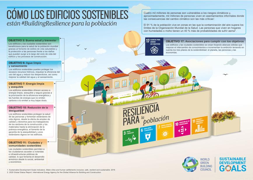 Constructora Azul Urbano Montería sostenibilidad